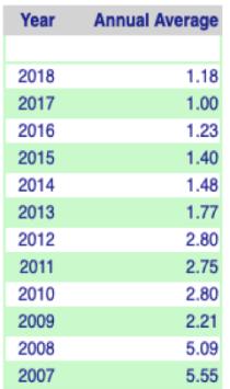 Optimising cash chart