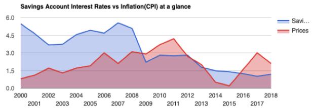 Optimising cash graph